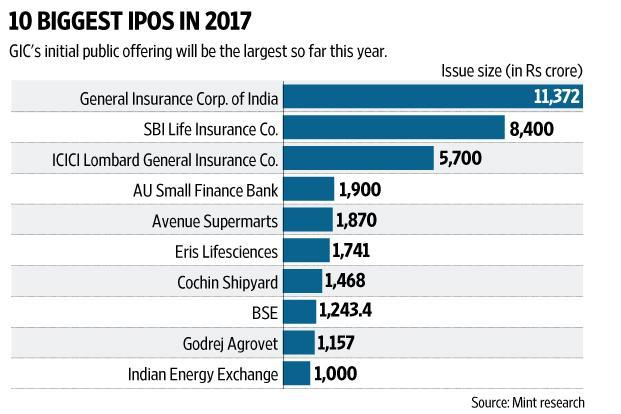 fwd business General Insurance to go Public Today2